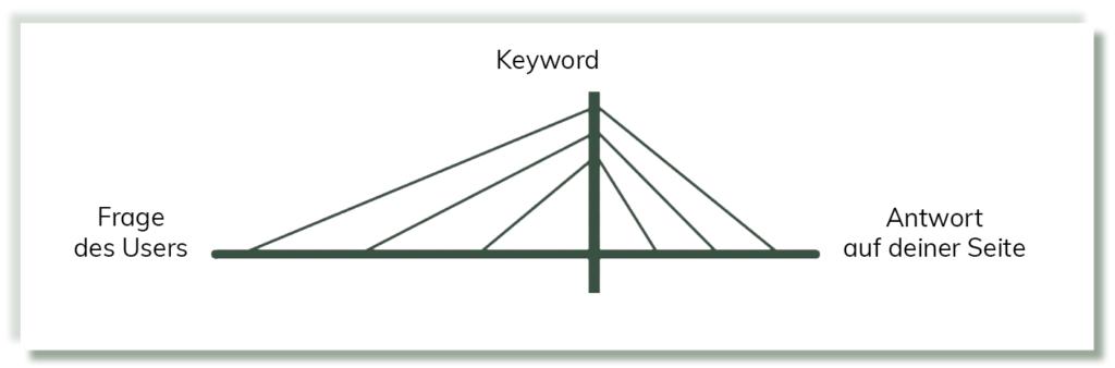 Aufgabe-Keywords