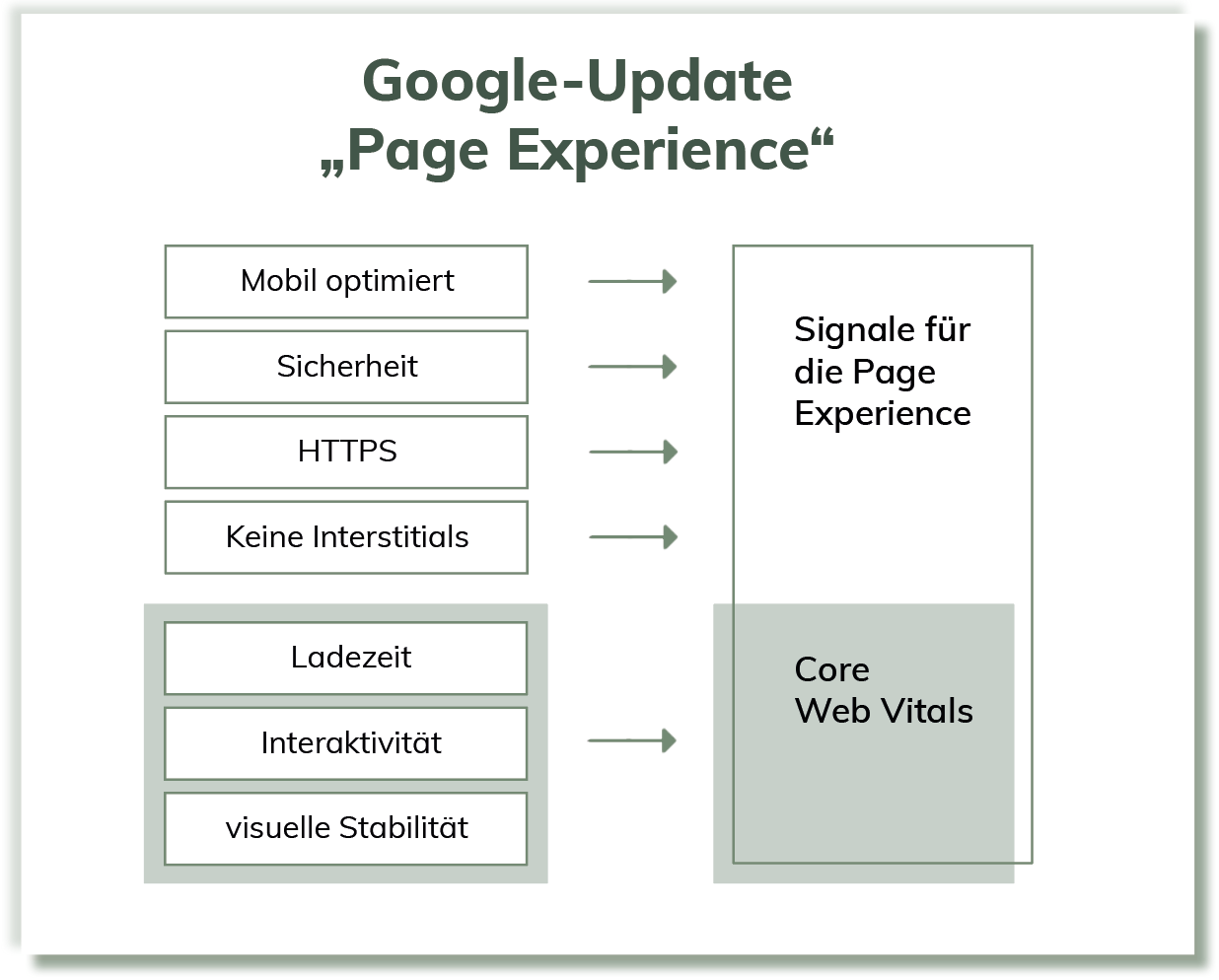 Page-Experience-Google-Update-2021