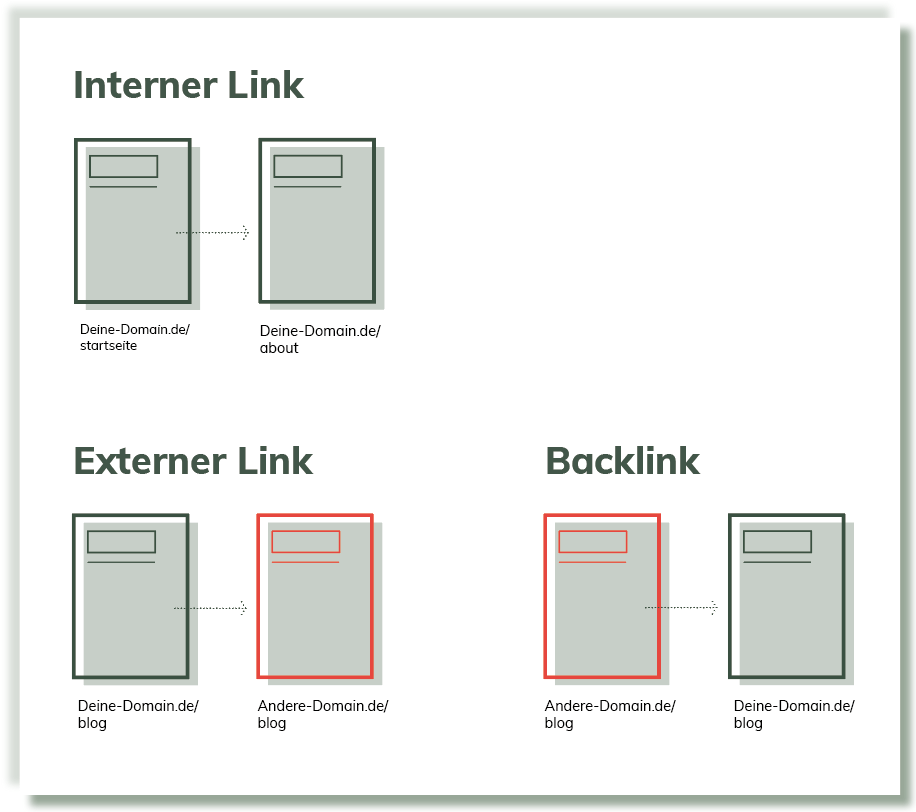 Unterschied interne extrene Links Backlink-unterschied